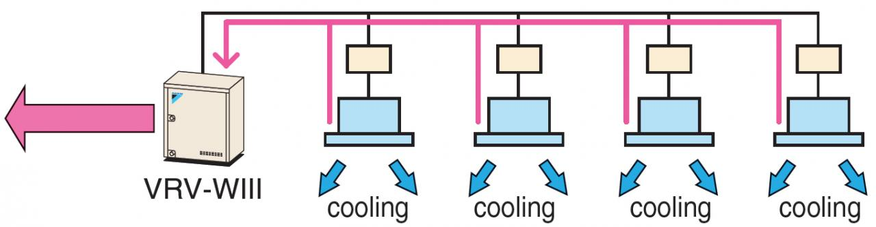 Heat radiation operation (all cooling operation)