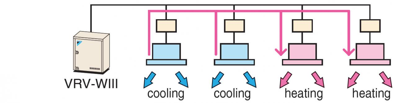 Heat recovery operation (cooling and heating operation)