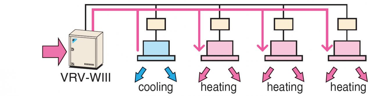 Heat absorption tendency heat recovery operation (mainly heating, part cooling operation)