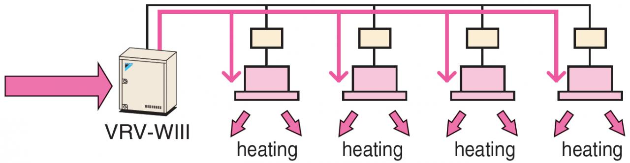 Heat absorption operation (all heating operation)